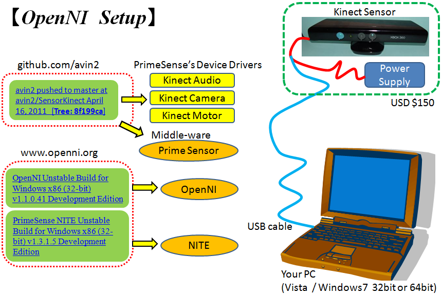 how to connect kinect to pc